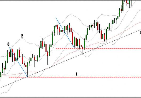 Improve Trading Accuracy Through Confluence