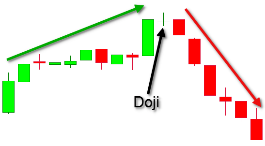 Best Candlestick Patterns For Day Trading 1