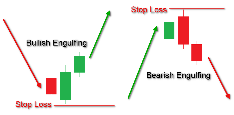 Best Candlestick Patterns For Day Trading 6