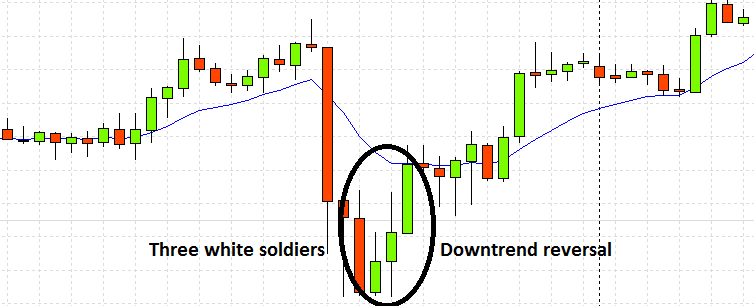 Best Candlestick Patterns For Day Trading 16