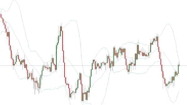 Bollinger Band Trading Strategy