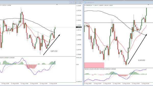 Correlation Trading Strategy