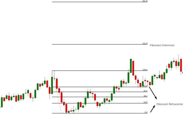 Fibonacci Based Trading Strategy