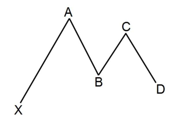Pattern Trading Strategy