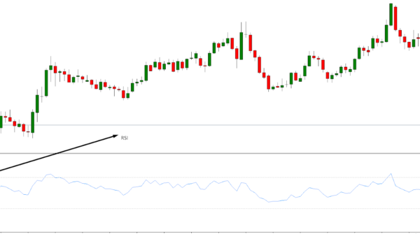RSI Based Trading Strategy