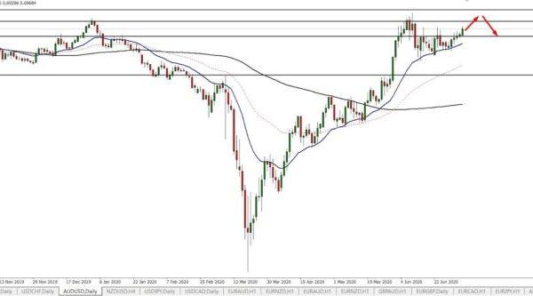 AUD/USD Technical Analysis