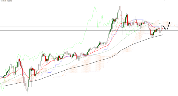 XAU/USD Technical Analysis