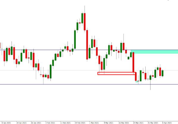 AUD/USD Order Block Analysis