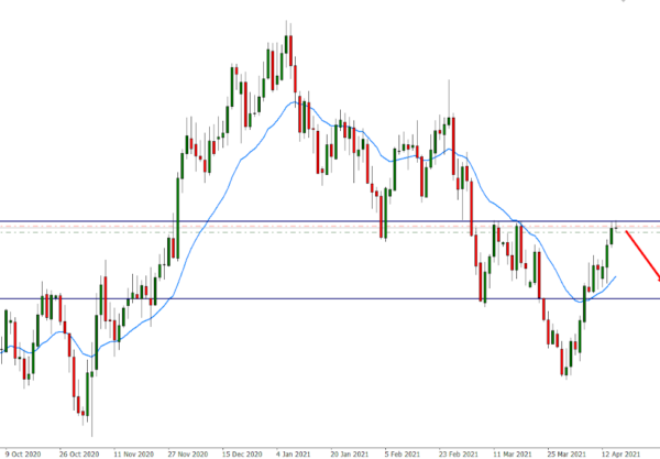 EUR/USD Daily Chart Analysis