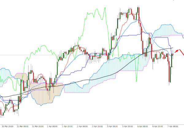 GBP/USD Intraday Sell