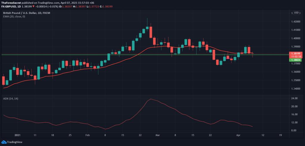 GBP/USD Technical Analysis