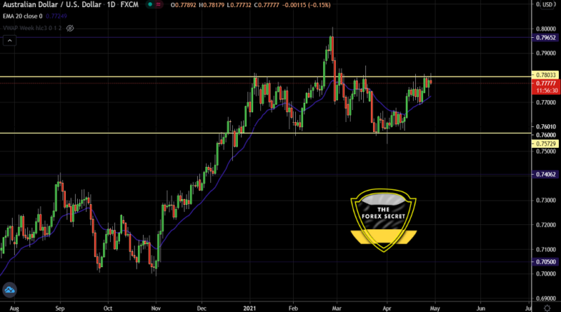 AUD/USD is Unstable at 0.78 Level- Can It Push Lower?