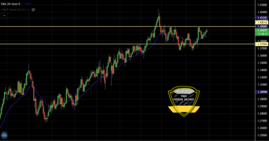 GBPUSD Approaching to 1.40 Resistance Level- What's Next?
