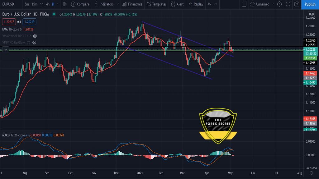 EUR/USD Technical Analysis