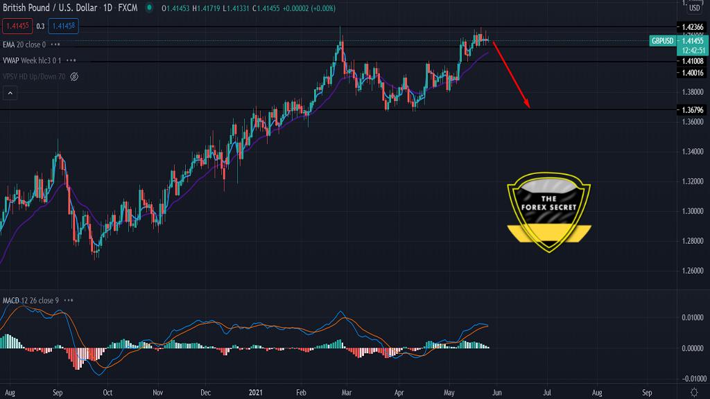 GBP/USD Technical Analysi