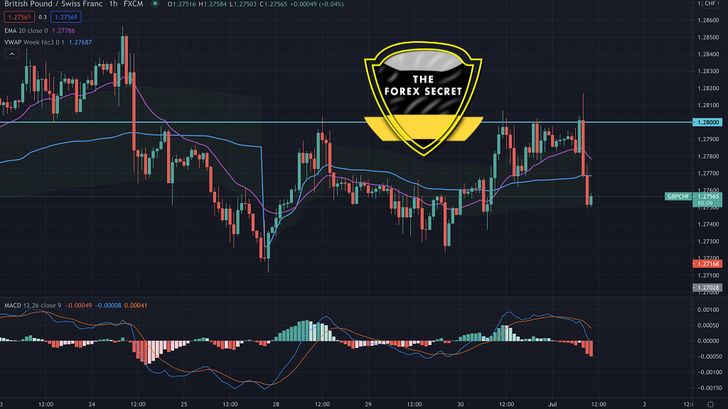 GBPCHF is At a Corrective Volatile Structure Need A Breakout