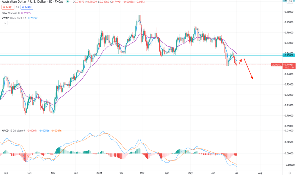 AUD/USD Bears are Active below the 0.7580 Level