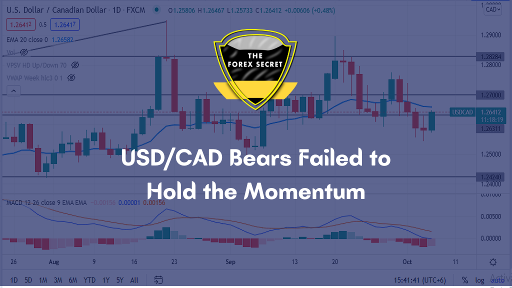 USDCAD Technical Analysis